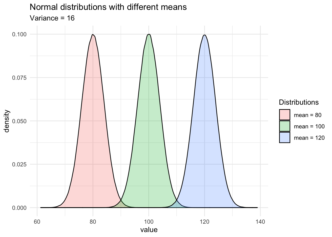Do my data follow a normal distribution ? A note on the most widely used distribution and how to test for normality in R