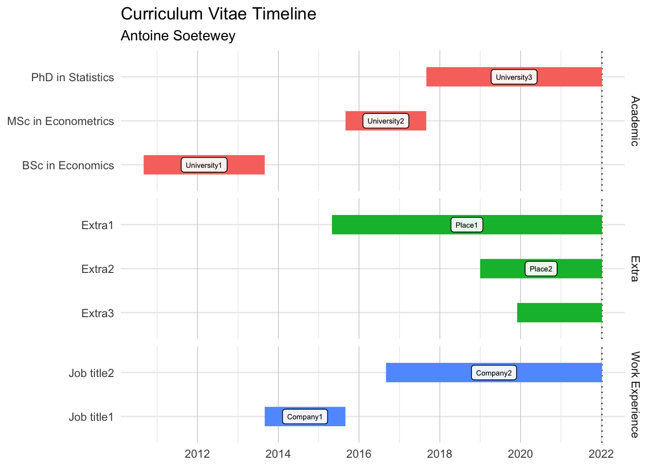 How to create a timeline of your CV in R